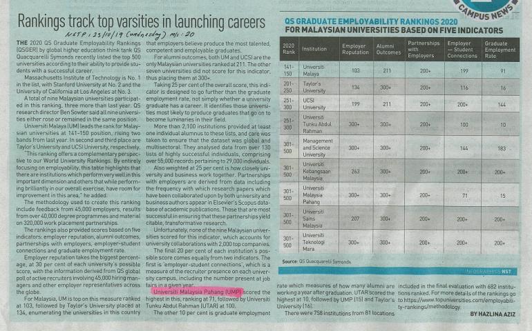 Ranking track top varsities in launching careers